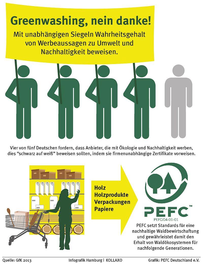 GfK-Umfrage von Kollaxo im Auftrag von PEFC Deutschland